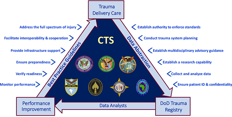 Operational Pyramid 12 Core CTS Functions